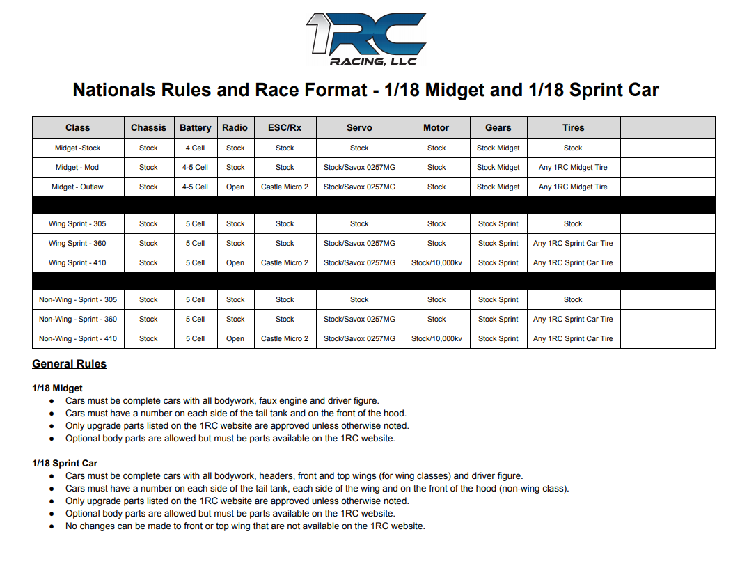 nationals-rules-and-race-format-p1.png