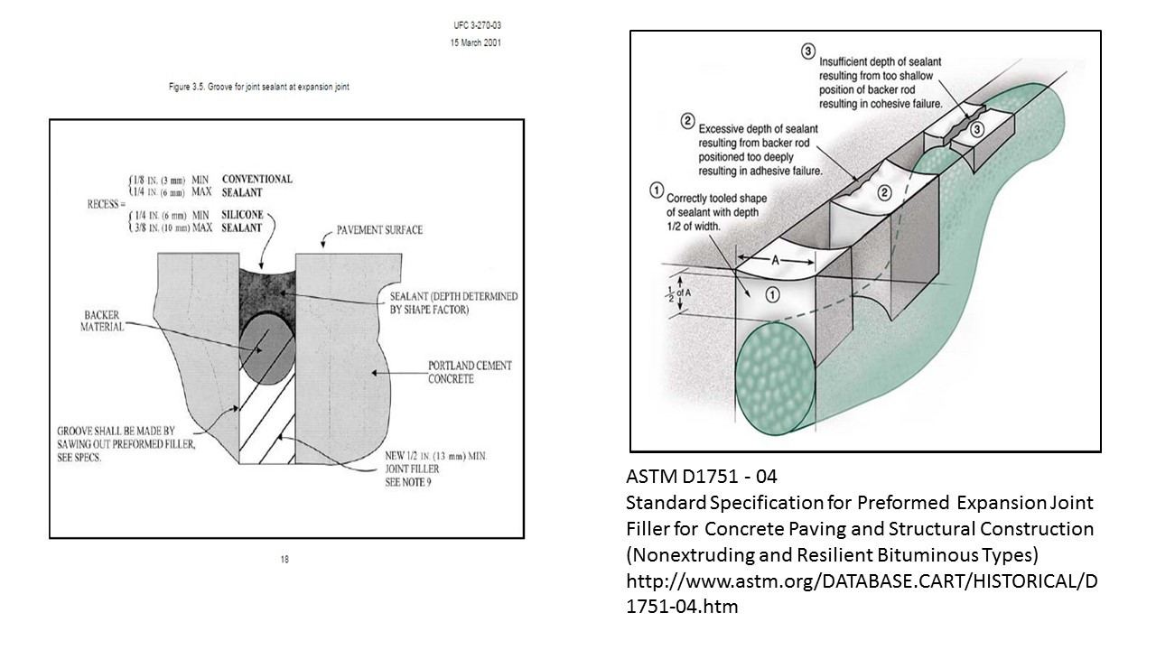 Detail Illustration of the American Standards and Methods  ASTM D1751-04 for filling and sealing a concrete expansion joint with flexible caulk.