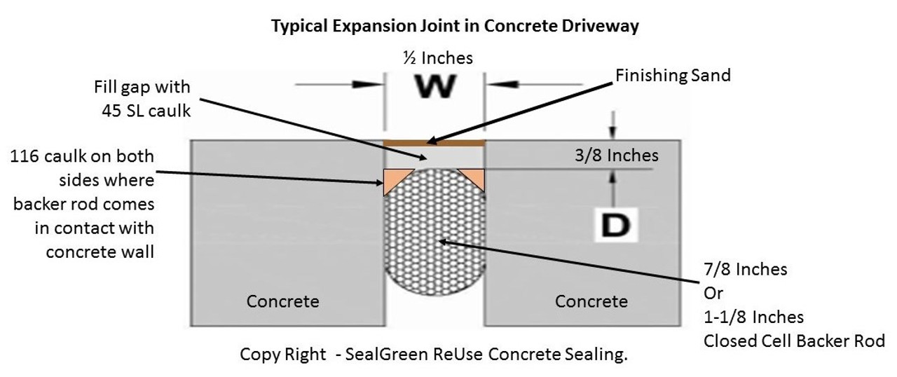 Diagram of an Expansion Joint