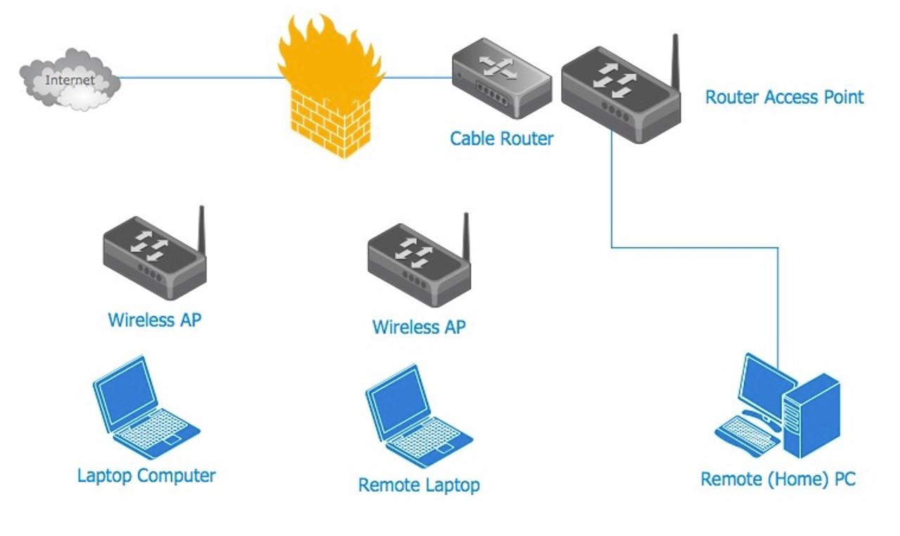 Basic WIFI Home Network Installation