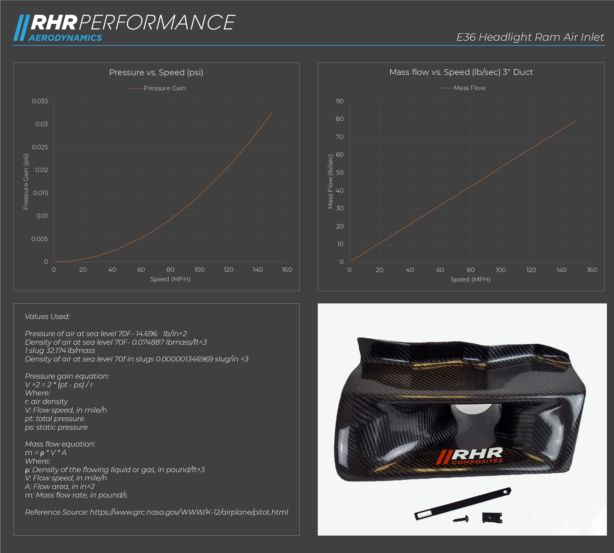 E36 Headlight Ram Air Data | RHR Performance