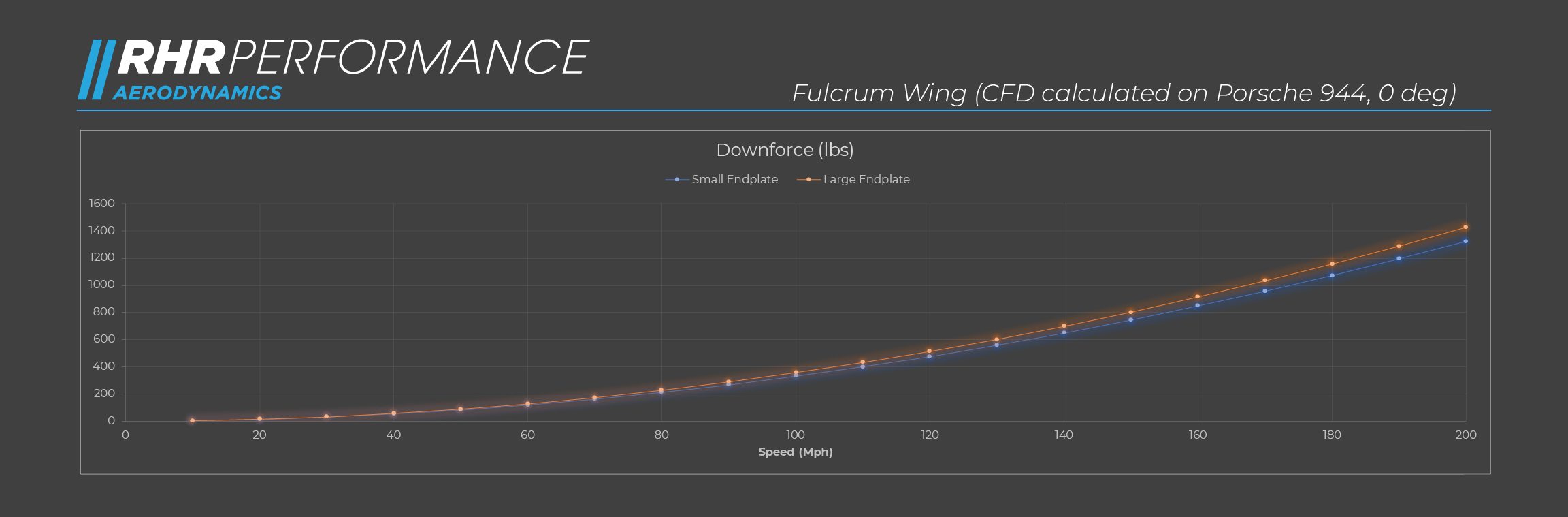 CFD Data for the Fulcrum Race Wing Endplates