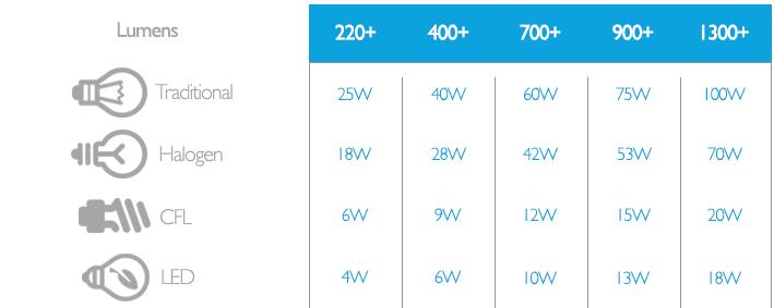 watts-lumens-comparison.png
