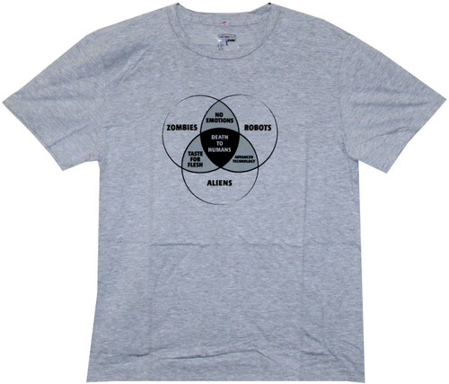 Image for Zombies, Robots, and Aliens Venn Diagram T-Shirt