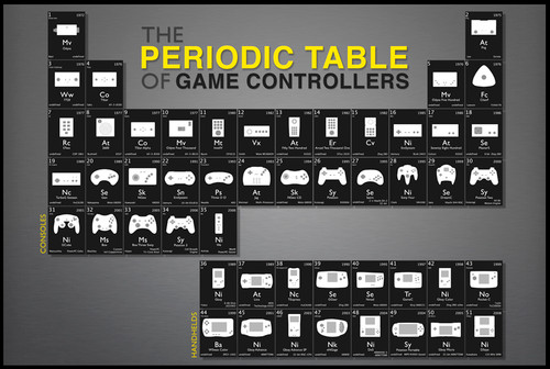Image for Periodic Table of Game Controllers Poster