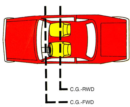 Car Lift Center of Gravity