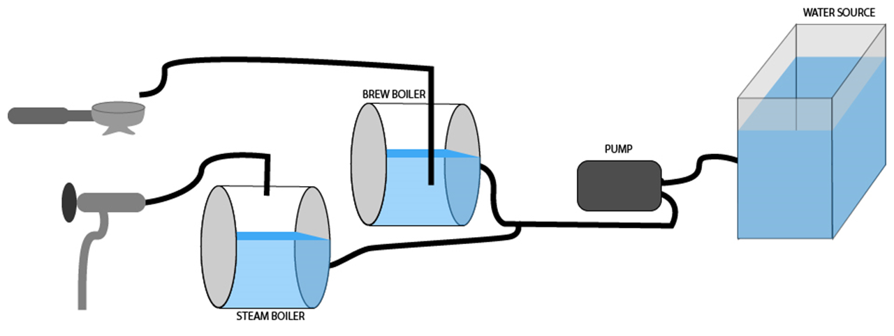 Double Boiler Diagram
