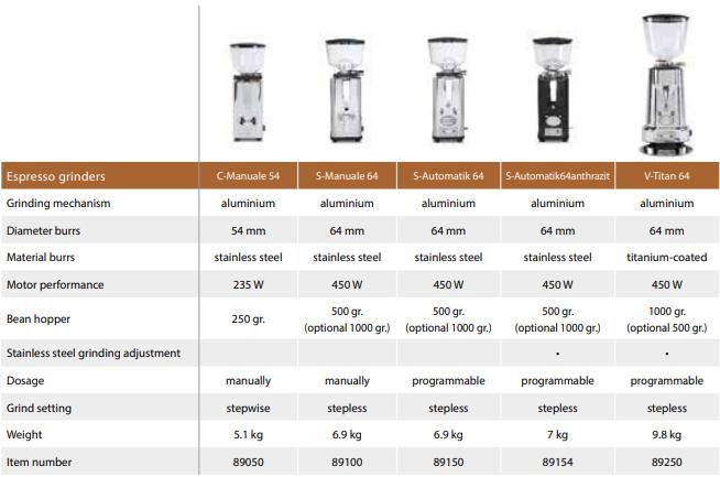ecm-grinder-comparison.png
