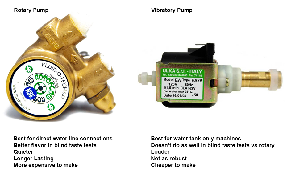 Rotary Pump vs Vibratory Pump Espresso Machines