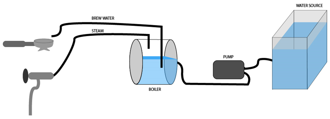 Single Boiler Espresso Machine Diagram