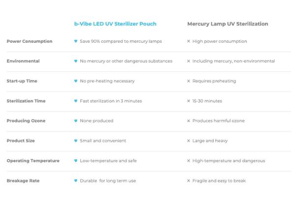 b-vibe-led-uv-sterilizer-pouch-comparison-mercury-lamp-uv-sterilization.png