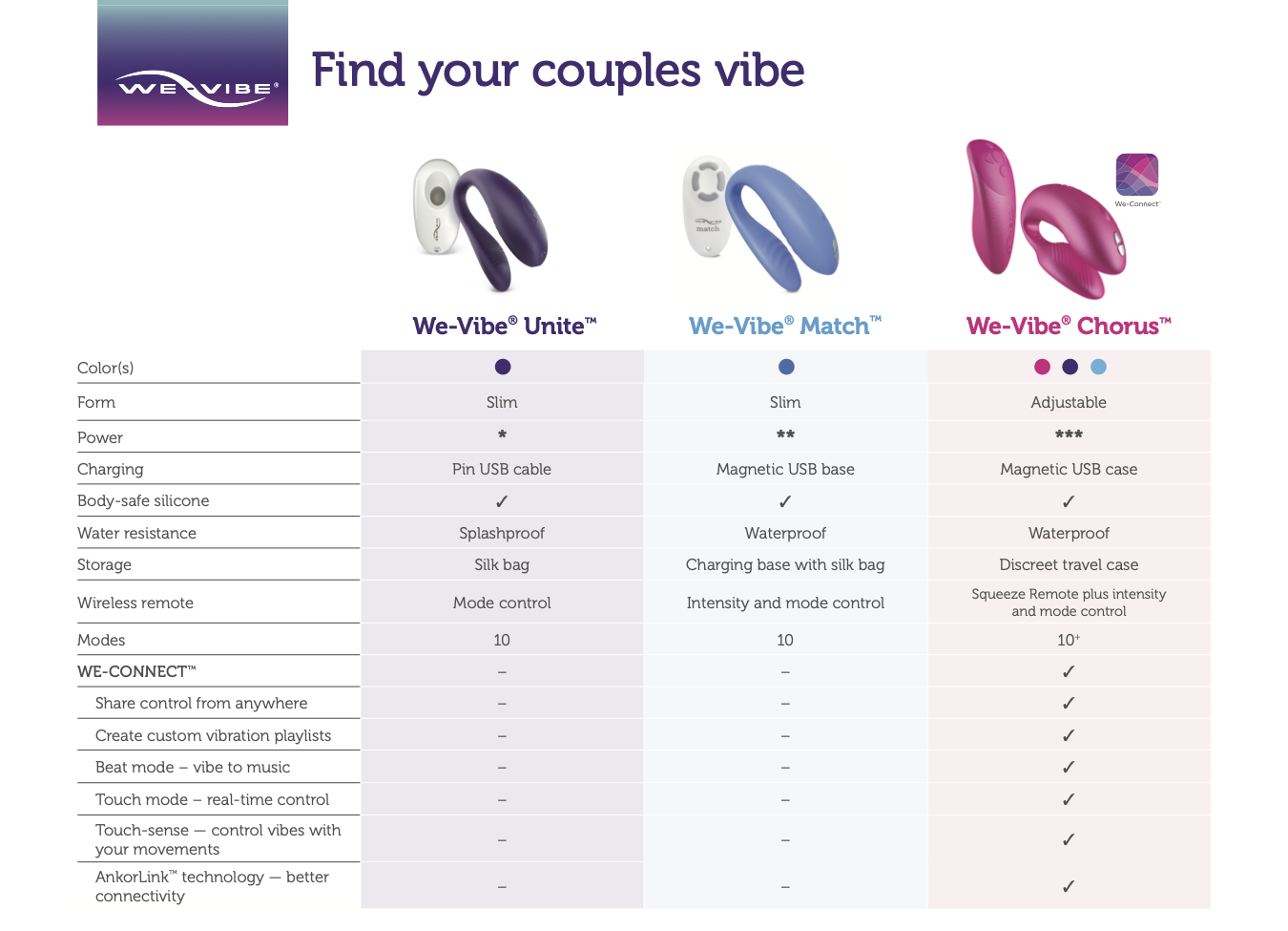 we-vibe-couples-vibrators-sex-toys-unite-match-chorus-comparison.png