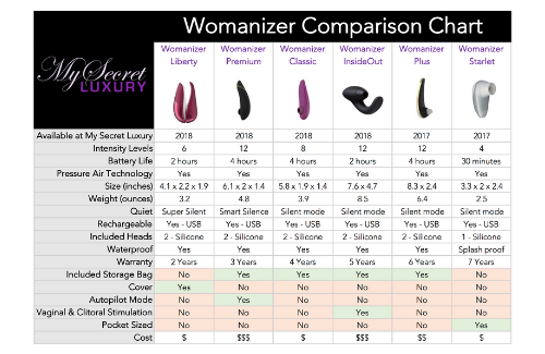 womanizer-clitoral-stimulator-luxury-sex-toy-comparison-chart.png