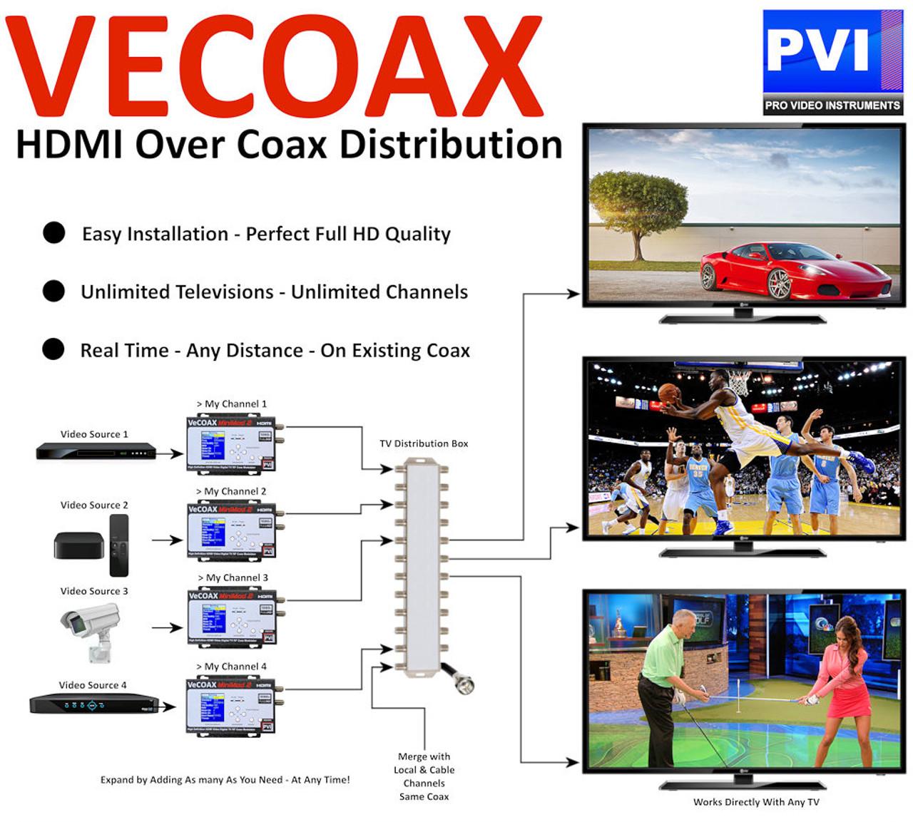 ProVideoInstruments VeCOAX MiniMod-2 1080p Professional HDMI to RF Modulator