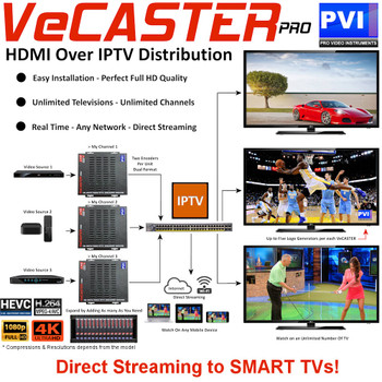 ProVideoInstruments VeCASTER-4K-UHD Professional Single Channel 4k UHD IPTV Encoder - Application Example