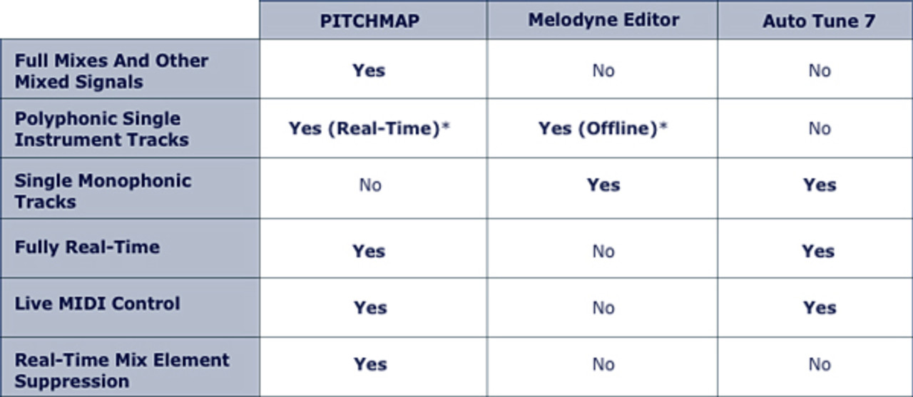 Zynaptiq PitchMap Real-Time Polyphonic Pitch Correction Plug-In (Mac / PC)