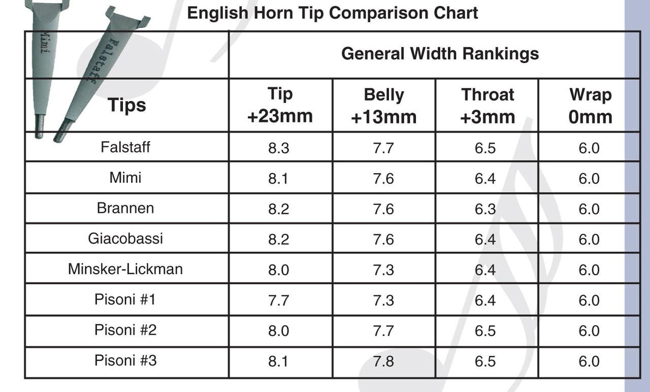 English Horn Shaper Tip Comparison Chart