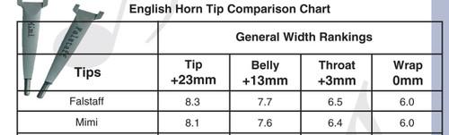 Adam English Horn Shaper Tips Chart