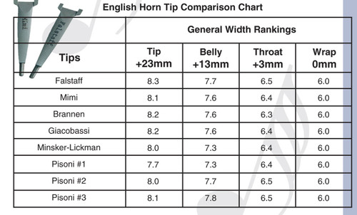 English Horn Shaper Tip Comparison Chart