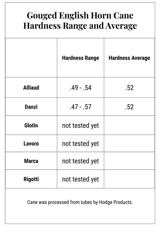 Gouged English Horn Cane Hardness Range and Average Chart