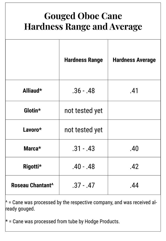 Oboe Cane Hardness Range and Average Chart