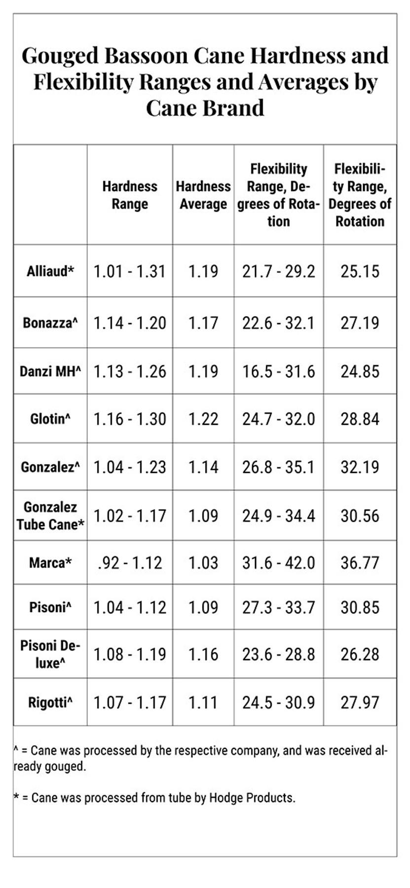 Bassoon Cane Hardness Comparison Chart