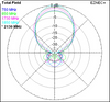 Wilson 304475 Outside 75 Ohm Directional Antenna WideBand 700-2500 MHz, signal chart