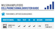 Wilson Electronics & weBoost Cell Phone Signal Booster Infographic Guide