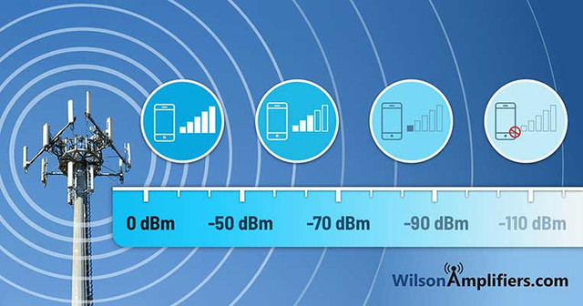 What is dBm and How Does it Affect Your Cell Signal?