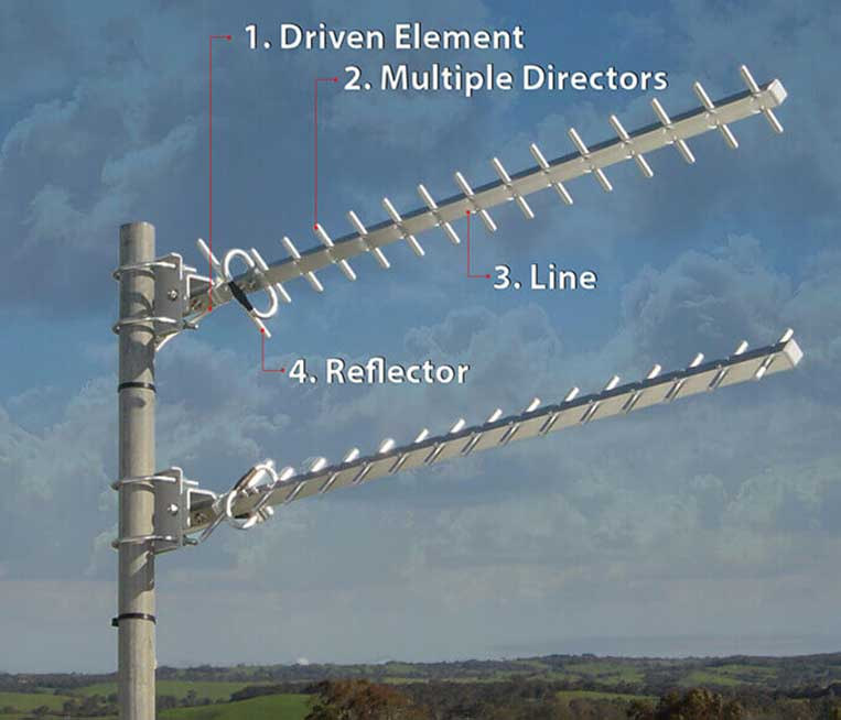 How does a Yagi antenna work?