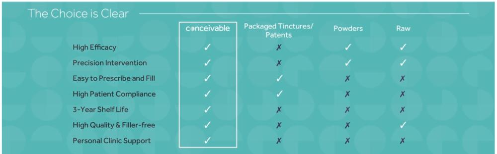 conceivable-choice-graph.png