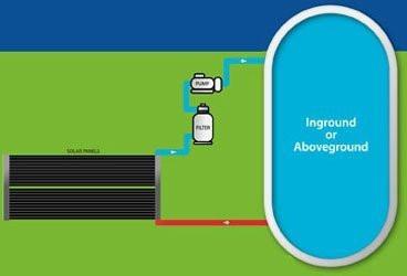 "ecoSAVER Solar Panel Kit, Two Panels (10' x 30"")"