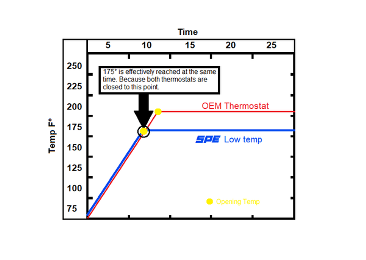 SPE 6.7L POWERSTROKE LOW TEMP, HIGH FLOW THERMOSTAT 2011-2016 FORD SUPERDUTY F250/F350/F450