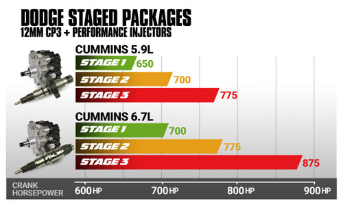 BD 5.9L Cummins Stage 1 Performance CR Pump & Injectors Package - Dodge 2003-2004