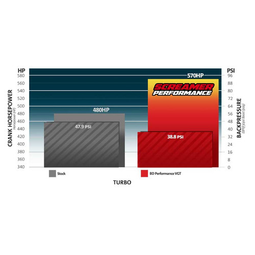 Performance chart of Turbocharger