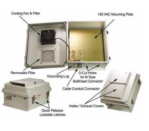 HWN141FS Enclosure 14x12x7 w/ 120VAC, w/ Fan, Thermostat, SS FRP NEMA