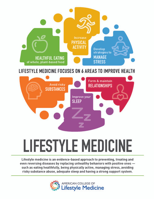 What is Lifestyle Medicine (pack of 50)