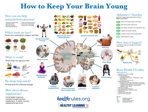 How to Keep Your Brain Young - Poster