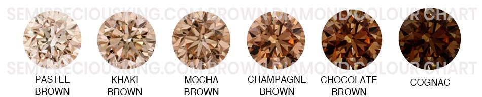 semipreciousking.com brown-diamond colour chart.jpg