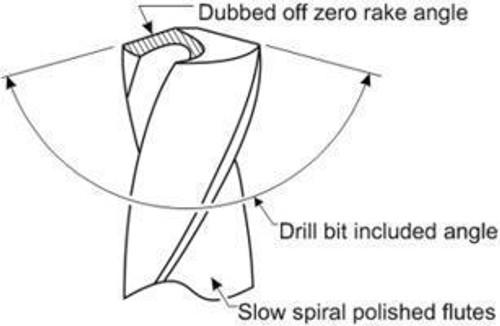 Zero Rake Angle