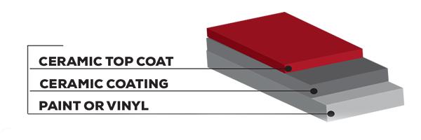 The Best Ceramic Coating Benefits