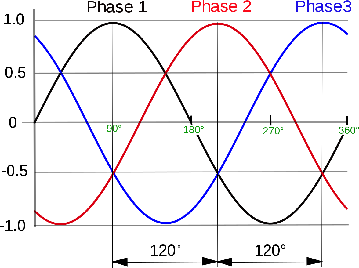 3-phase-wave.png