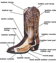 7 Helpful Tips For Buying Cowboy Boots