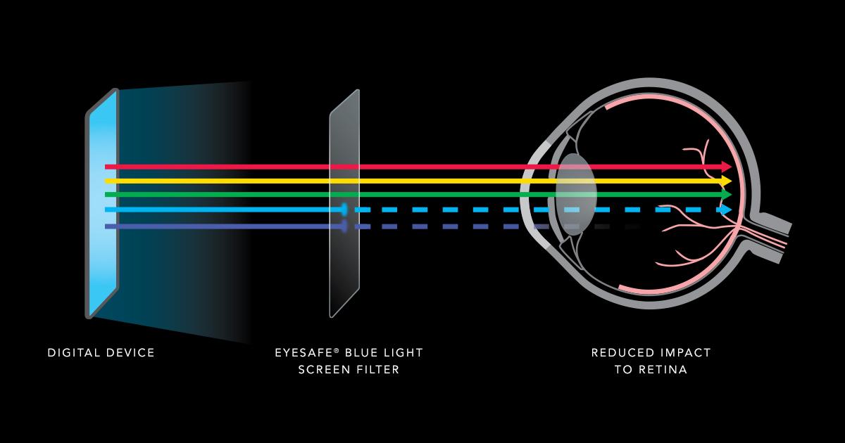 eyesafe-filters-diagram-impact-retina.jpg