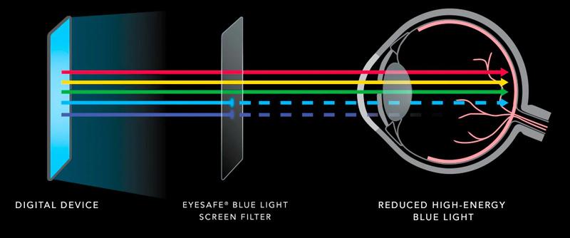 Eyesafe How it Works