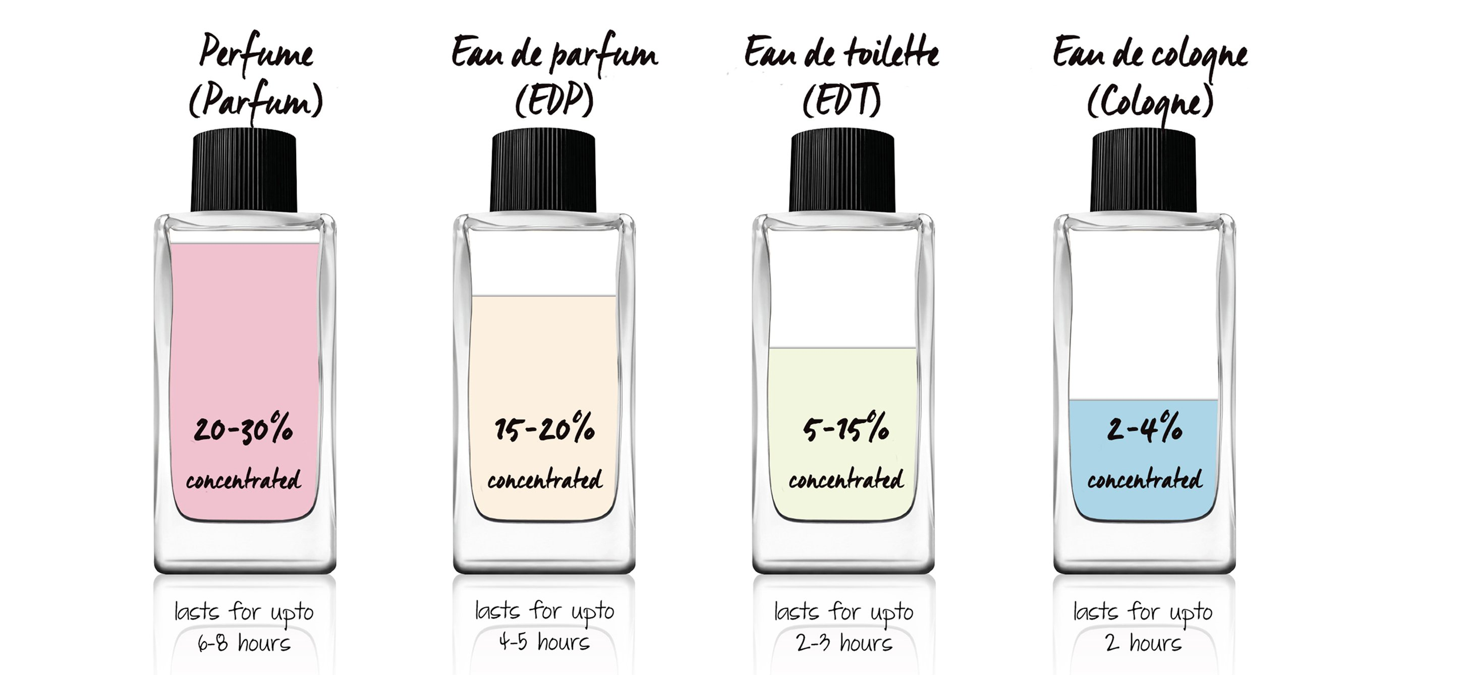 type-of-perfumes-durations.jpg