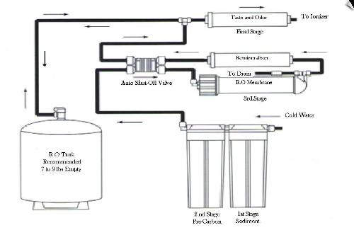 ro-diagram