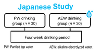Japanese Study of Daily Ingestion of Alkaline Electrolyzed Water