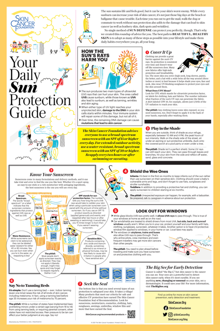 Your Daily Sun Protection Guide Poster