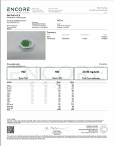 THCV Gummy Lab Report
